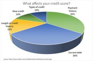credit_score_components